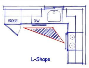 Things to remember when preparing kitchen layout.