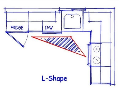 Things to remember when preparing kitchen layout