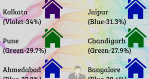 Survey: Top 10 Indian Cities find Blue, Green favorite to paint home
