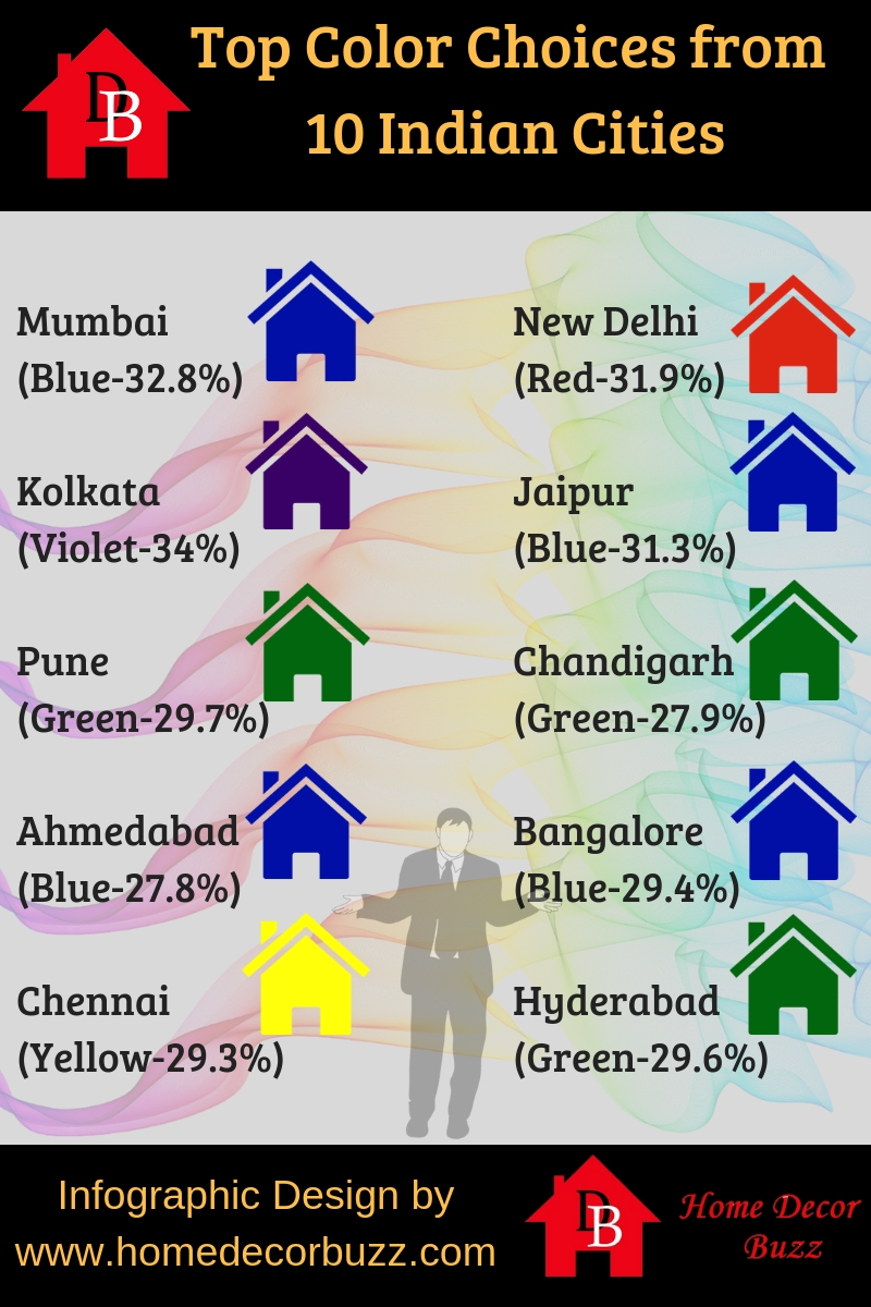 Favorite colors to paint home choices by 10 Indian Cities People